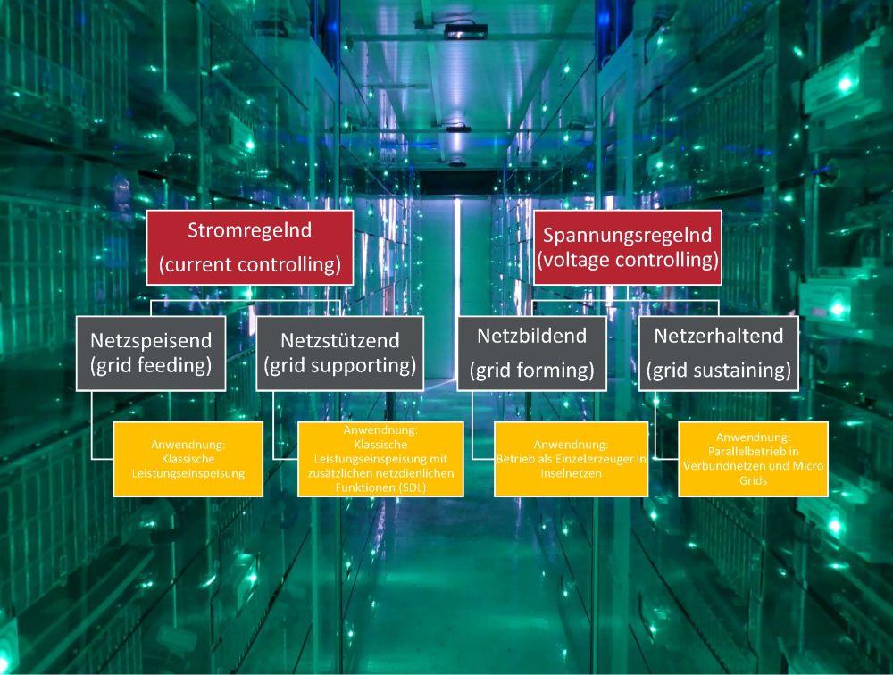 Möglichkeiten der Regelung und Netzstabilisierung durch Wechselrichter