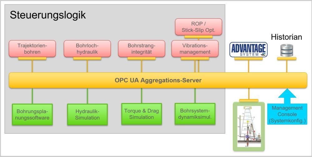 Das Schema zeigt das entwickelte Systemkonzept. Ein Softwaremodul steuert und regelt einen bestimmten Aspekt der Bohrung.