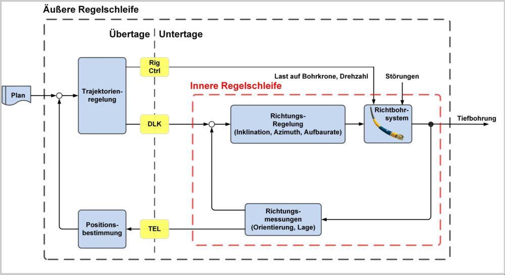 Die Grafik erläutert die automatisierte Richtungssteuerung: ein neues Verfahren erfasst und steuert die genaue Richtung der Bohrwerkzeuge.