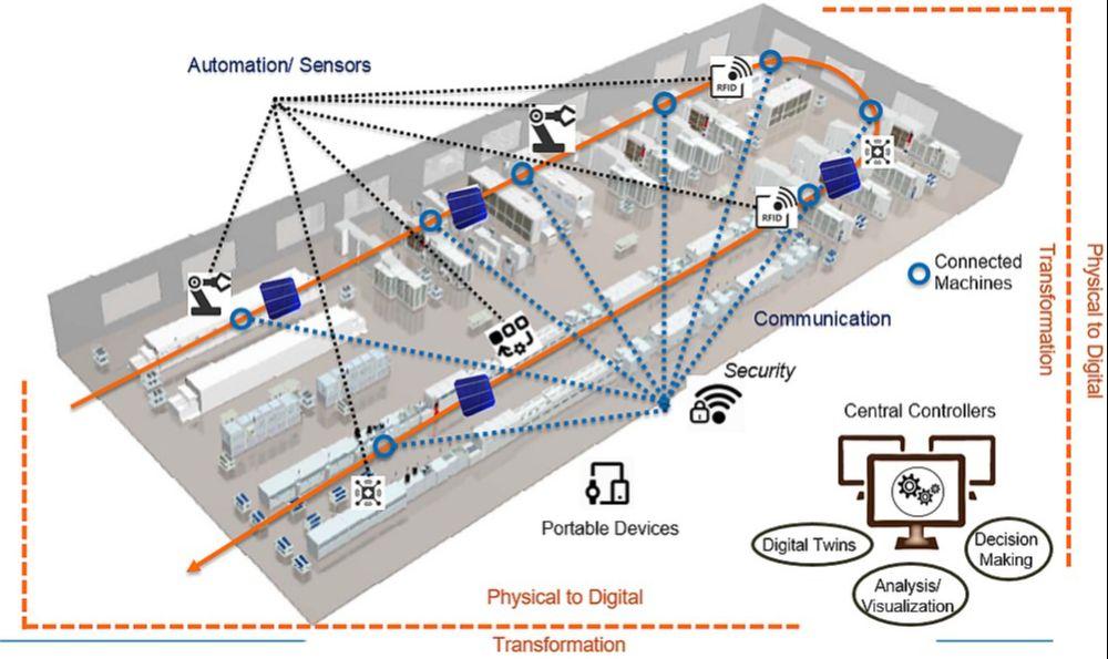 Schema einer intelligenten Solarzellfertigung der Zukunft: Sensoren und Rückkopplung zwischen Prozessschritten erlauben eine intelligentere Automatisierung.