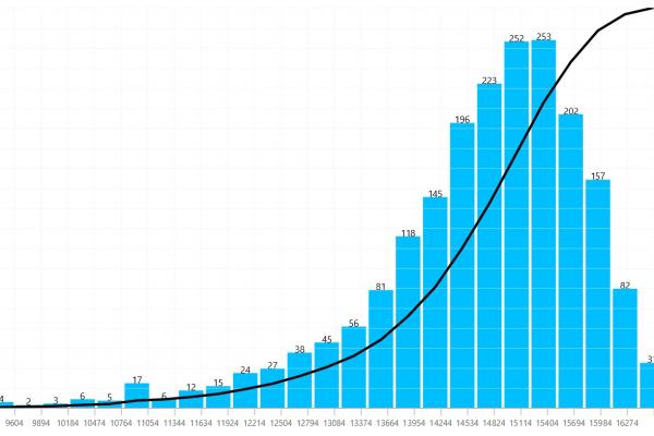 Die Grafik zeigt die Verteilung der produzierten Energie pro WEA und Jahr über die gesamte Simulation.