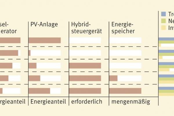 Vergleich verschiedener Kombinationsmöglichkeiten von Diesel, PV, Hybrid-Wechselrichter und Batterie sowie Einfluss der jeweiligen Variante auf Treibstoffverbrauch, Netzstabilität und Investitionskosten