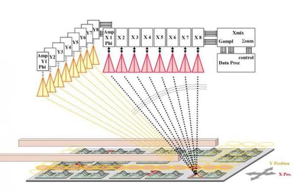 Die Grafik zeigt den schematischen Aufbau zur bildgebenden Untersuchung von Schadensstellen mit Radar.