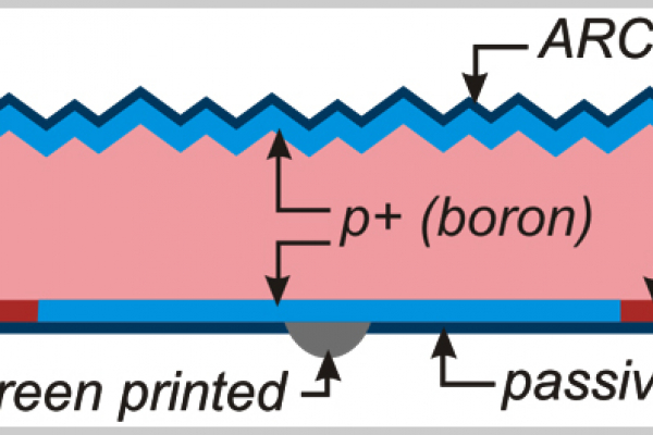 Gezeichneter Querschnitt der ZEBRA IBC Solarzelle mit BachSurface und Antireflexschicht